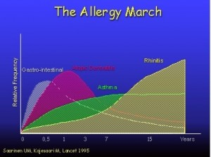 Asthma And Allergic Rhinitis - Etiology2