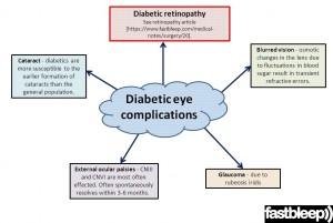 Komplikasi-komplikasi mata pesakit diabetes