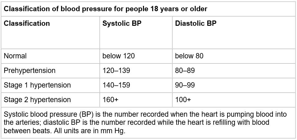 peperomia pellucida on blood pressure among pre-hypertensive individuals essay Peperomia pellucida on blood pressure among pre-hypertensive individuals essay sample for old ages high blood pressure has been one of the ground of mortality in the philippines despite the attempts of the authorities in take downing instances of high.